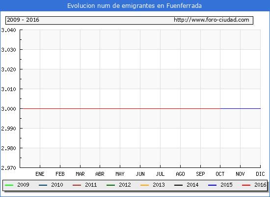 Fuenferrada - (1/10/2016) Censo de residentes en el Extranjero (CERA).