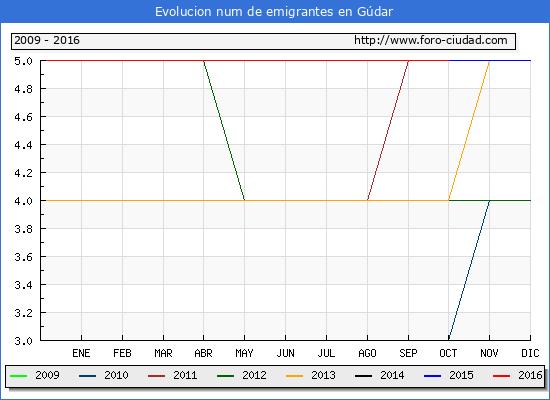 Gúdar - (1/10/2016) Censo de residentes en el Extranjero (CERA).