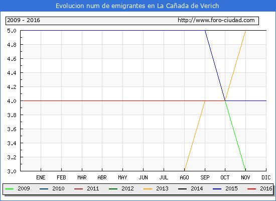 La Cañada de Verich - (1/10/2016) Censo de residentes en el Extranjero (CERA).