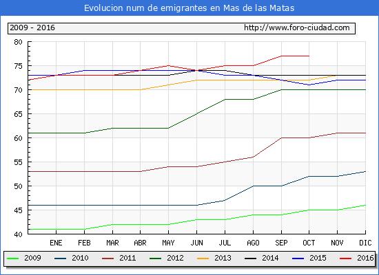 Mas de las Matas - (1/10/2016) Censo de residentes en el Extranjero (CERA).