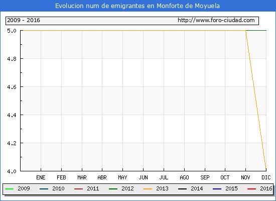 Monforte de Moyuela - (1/10/2016) Censo de residentes en el Extranjero (CERA).