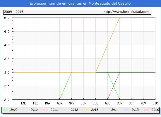 Monteagudo del Castillo - (1/10/2016) Censo de residentes en el Extranjero (CERA).