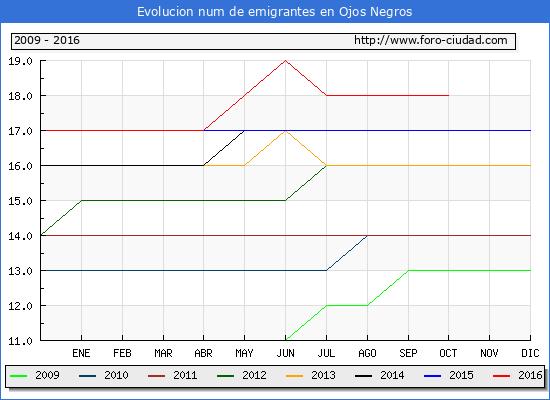 Ojos Negros - (1/10/2016) Censo de residentes en el Extranjero (CERA).