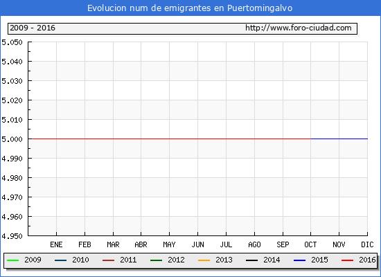 Puertomingalvo - (1/10/2016) Censo de residentes en el Extranjero (CERA).