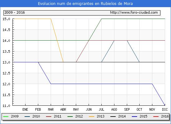Rubielos de Mora - (1/10/2016) Censo de residentes en el Extranjero (CERA).