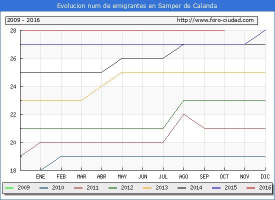 Samper de Calanda - (1/10/2016) Censo de residentes en el Extranjero (CERA).
