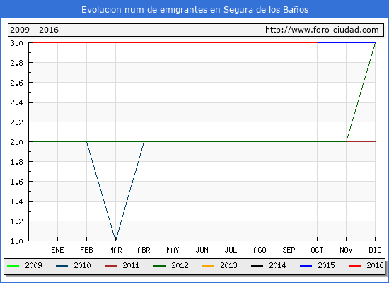 Segura de los Baños - (1/10/2016) Censo de residentes en el Extranjero (CERA).