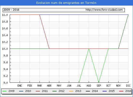 Tormón - (1/10/2016) Censo de residentes en el Extranjero (CERA).