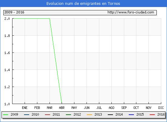 Tornos - (1/10/2016) Censo de residentes en el Extranjero (CERA).
