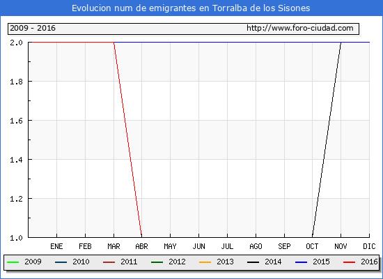 Torralba de los Sisones - (1/10/2016) Censo de residentes en el Extranjero (CERA).