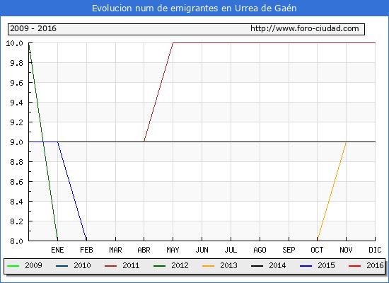 Urrea de Gaén - (1/10/2016) Censo de residentes en el Extranjero (CERA).