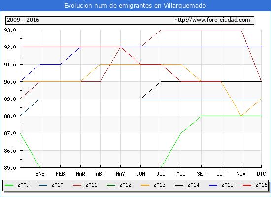 Villarquemado - (1/10/2016) Censo de residentes en el Extranjero (CERA).