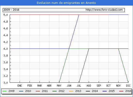 Anento - (1/10/2016) Censo de residentes en el Extranjero (CERA).