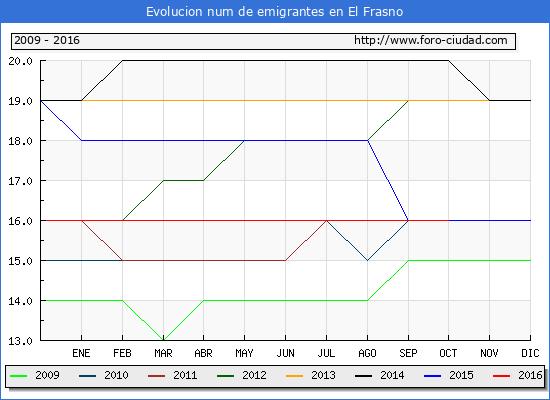 El Frasno - (1/10/2016) Censo de residentes en el Extranjero (CERA).