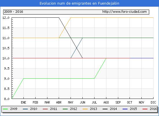 Fuendejalón - (1/10/2016) Censo de residentes en el Extranjero (CERA).