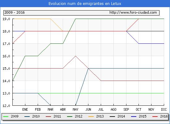 Letux - (1/10/2016) Censo de residentes en el Extranjero (CERA).