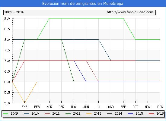 Munébrega - (1/10/2016) Censo de residentes en el Extranjero (CERA).