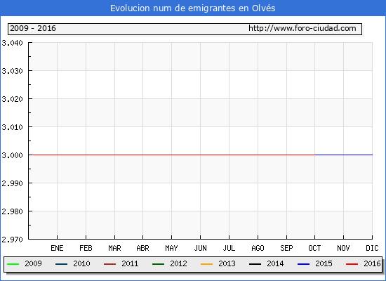 Olvés - (1/10/2016) Censo de residentes en el Extranjero (CERA).