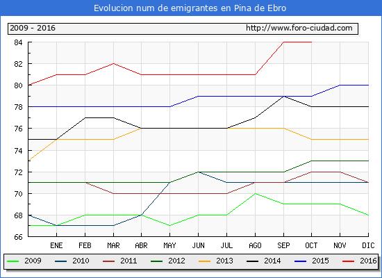 Pina de Ebro - (1/10/2016) Censo de residentes en el Extranjero (CERA).
