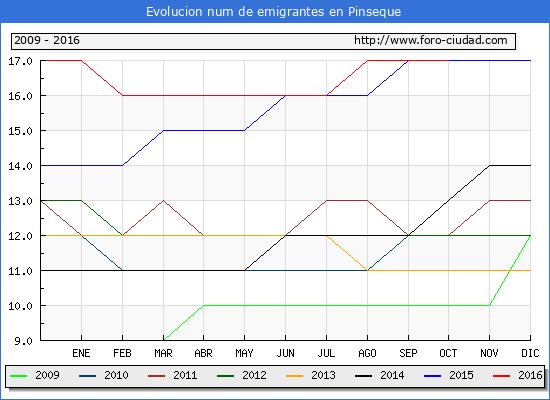 Pinseque - (1/10/2016) Censo de residentes en el Extranjero (CERA).