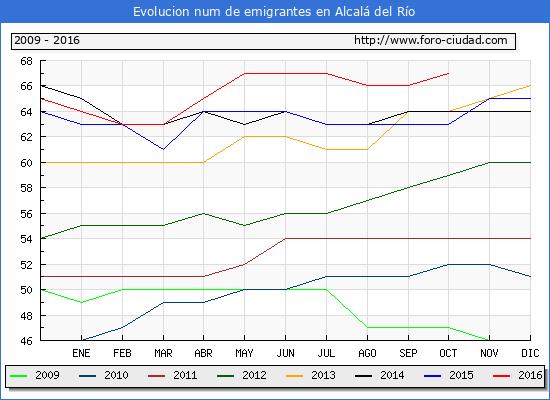 Alcalá del Río - (1/10/2016) Censo de residentes en el Extranjero (CERA).