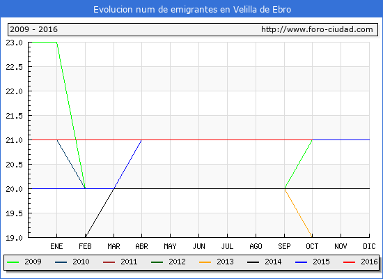 Velilla de Ebro - (1/10/2016) Censo de residentes en el Extranjero (CERA).