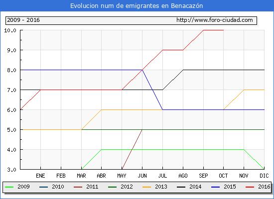 Benacazón - (1/10/2016) Censo de residentes en el Extranjero (CERA).