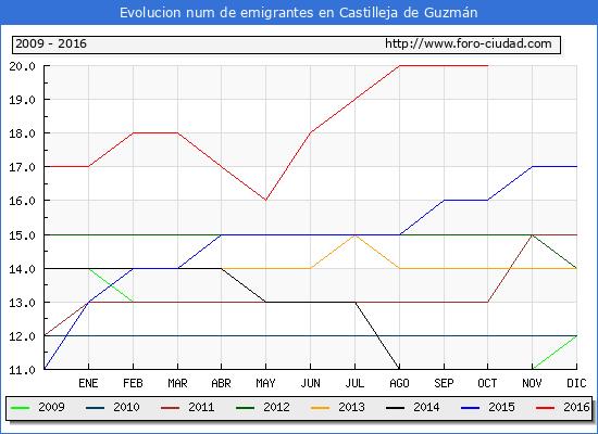 Castilleja de Guzmán - (1/10/2016) Censo de residentes en el Extranjero (CERA).