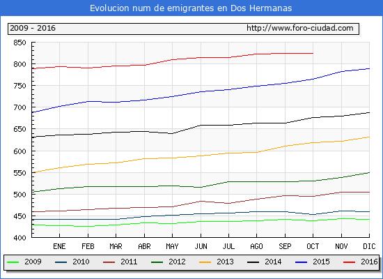 Dos Hermanas - (1/10/2016) Censo de residentes en el Extranjero (CERA).