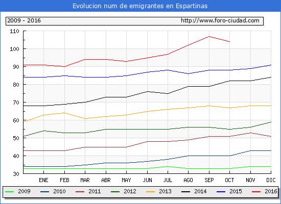 Espartinas - (1/10/2016) Censo de residentes en el Extranjero (CERA).