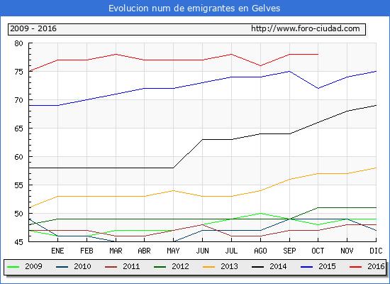 Gelves - (1/10/2016) Censo de residentes en el Extranjero (CERA).