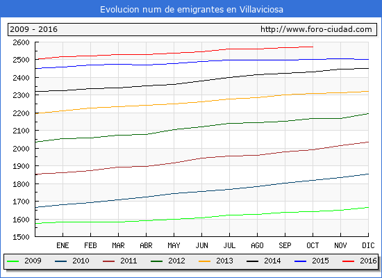 Villaviciosa - (1/10/2016) Censo de residentes en el Extranjero (CERA).