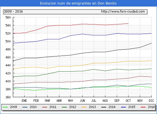 Don Benito - (1/10/2016) Censo de residentes en el Extranjero (CERA).
