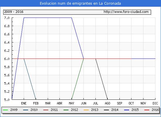 La Coronada - (1/10/2016) Censo de residentes en el Extranjero (CERA).