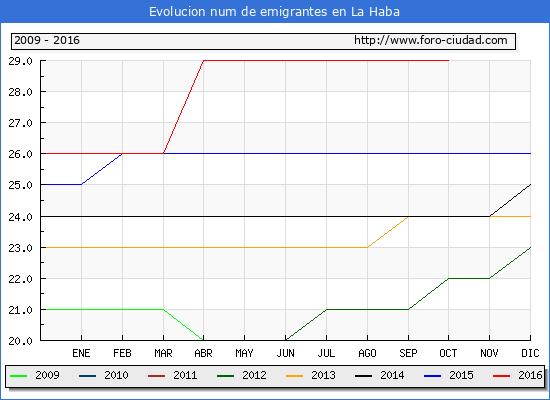 La Haba - (1/10/2016) Censo de residentes en el Extranjero (CERA).