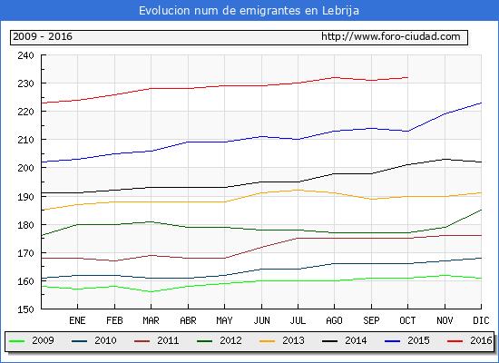Lebrija - (1/10/2016) Censo de residentes en el Extranjero (CERA).
