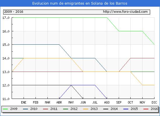 Solana de los Barros - (1/10/2016) Censo de residentes en el Extranjero (CERA).