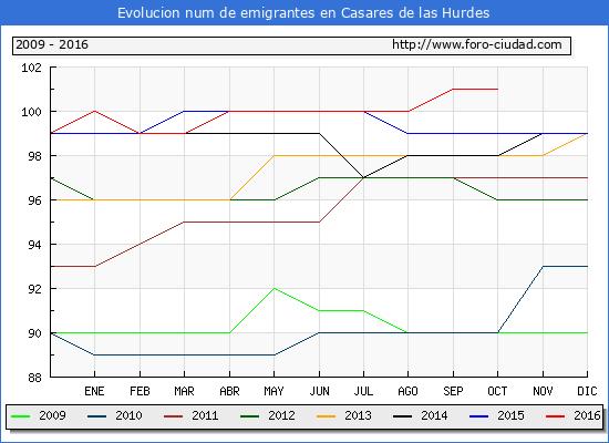 Casares de las Hurdes - (1/10/2016) Censo de residentes en el Extranjero (CERA).