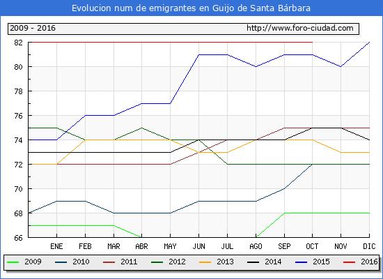 Guijo de Santa Bárbara - (1/10/2016) Censo de residentes en el Extranjero (CERA).