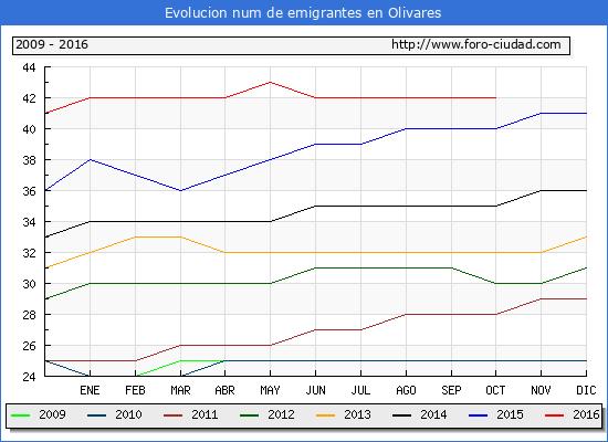Olivares - (1/10/2016) Censo de residentes en el Extranjero (CERA).
