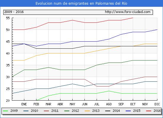 Palomares del Río - (1/10/2016) Censo de residentes en el Extranjero (CERA).