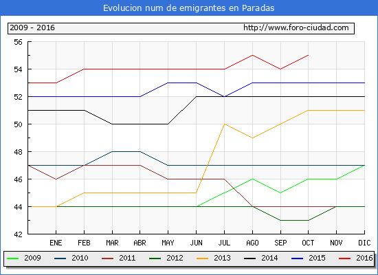 Paradas - (1/10/2016) Censo de residentes en el Extranjero (CERA).