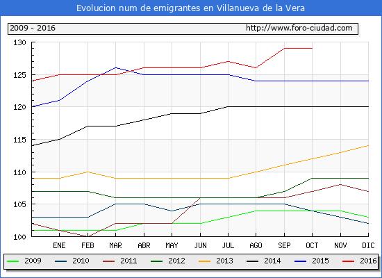 Villanueva de la Vera - (1/10/2016) Censo de residentes en el Extranjero (CERA).