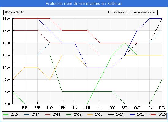 Salteras - (1/10/2016) Censo de residentes en el Extranjero (CERA).
