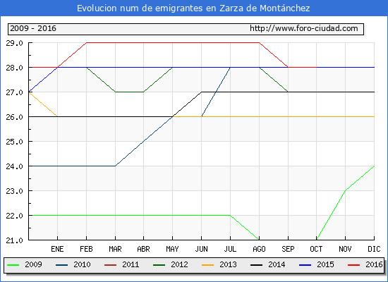 Zarza de Montánchez - (1/10/2016) Censo de residentes en el Extranjero (CERA).
