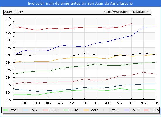 San Juan de Aznalfarache - (1/10/2016) Censo de residentes en el Extranjero (CERA).