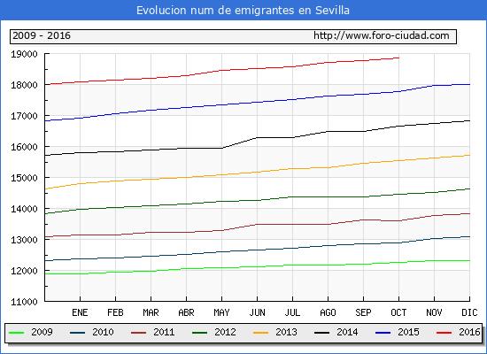 Sevilla - (1/10/2016) Censo de residentes en el Extranjero (CERA).
