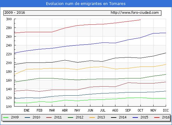 Tomares - (1/10/2016) Censo de residentes en el Extranjero (CERA).