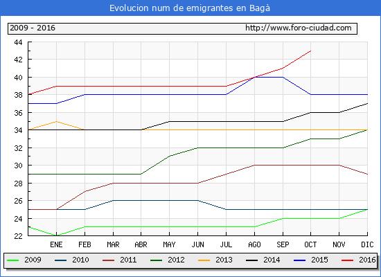 Bagà - (1/10/2016) Censo de residentes en el Extranjero (CERA).
