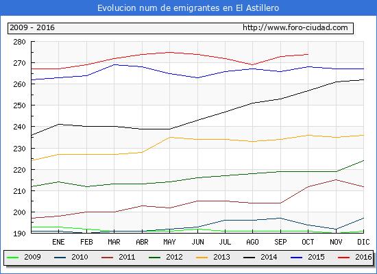 El Astillero - (1/10/2016) Censo de residentes en el Extranjero (CERA).